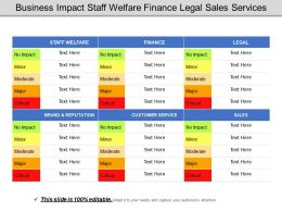 Business Impact Staff Welfare Finance Legal Sales Services