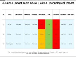 Business Impact Table Social Political Technological Impact