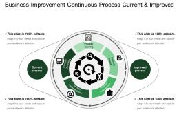 Business Improvement Continuous Process Current And Improved