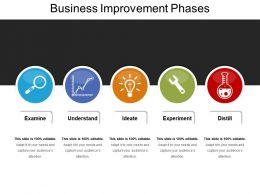 Business Improvement Phases