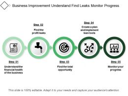 Business Improvement Understand Find Leaks Monitor Progress