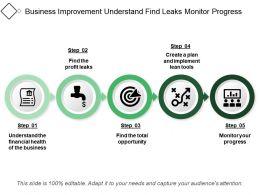 Business Improvement Understand Find Leaks Monitor Progress