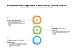 Business Incubation Importance To Help Start Ups Develop And Grow