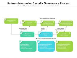 Business Information Security Governance Process