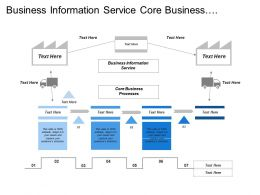 Business Information Service Core Business Processes Marketing Management