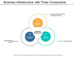 Business Infrastructure With Three Components