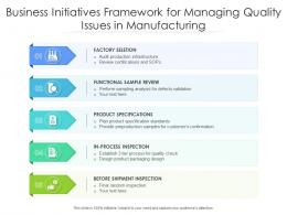 Business Initiatives Framework For Managing Quality Issues In Manufacturing