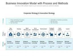 Business Innovation Model With Process And Methods