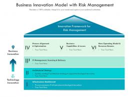 Business Innovation Model With Risk Management