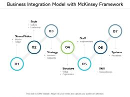 Business Integration Model With Mckinsey Framework