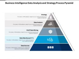 Business Intelligence Data Analysis And Strategy Process Pyramid