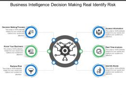 Business Intelligence Decision Making Real Identify Risk