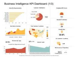 Business Intelligence KPI Dashboard Score Ppt Powerpoint Background Images