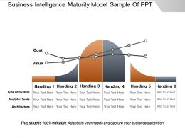 Business Intelligence Maturity Model Sample Of Ppt