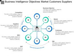 Business Intelligence Objectives Market Customers Suppliers