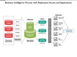 Business Intelligence Process With Replication Access And Applications
