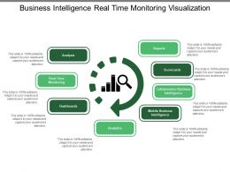 Business Intelligence Real Time Monitoring Visualization