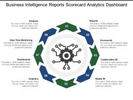 Business Intelligence Reports Scorecard Analytics Dashboard