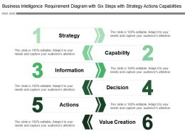 Business Intelligence Requirement Diagram With Six Steps With Strategy Actions Capabilities