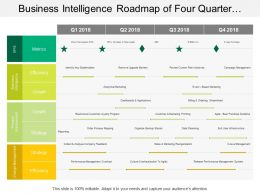Business Intelligence Roadmap Of Four Quarter Timeline Include Process Improvement And Change Management