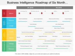 Business Intelligence Roadmap Of Six Month Timeline Include Change Management And Process Improvement