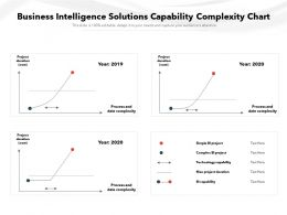Business Intelligence Solutions Capability Complexity Chart