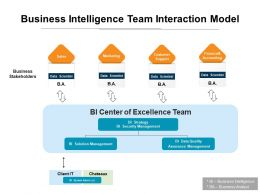 Business Intelligence Team Interaction Model