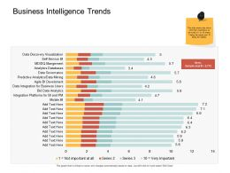 Business Intelligence Trends Bid Ppt Powerpoint Presentation Slides Themes
