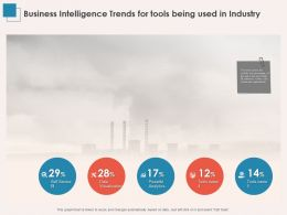 Business Intelligence Trends For Tools Being Used In Industry