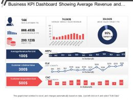 Business Kpi Dashboard Showing Average Revenue And Clv