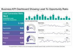 Business Kpi Dashboard Showing Lead To Opportunity Ratio