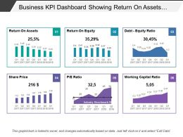 Business Kpi Dashboard Showing Return On Assets Debt-Equity Ratio
