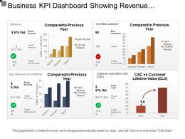 Business Kpi Dashboard Showing Revenue And Customer Lifetime Value
