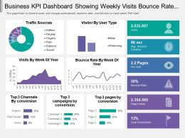 Business Kpi Dashboard Showing Weekly Visits Bounce Rate And Traffic Source