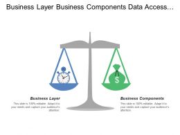 Business Layer Business Components Data Access Components Core Services