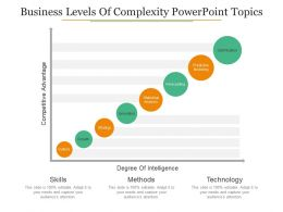 Business Levels Of Complexity Powerpoint Topics