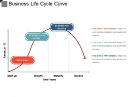 Business Life Cycle Curve Example Of Ppt