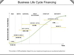 Business Life Cycle Financing Powerpoint Images