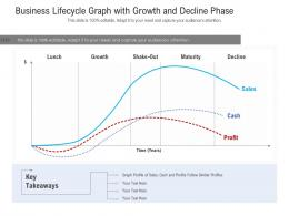 Business Lifecycle Graph With Growth And Decline Phase
