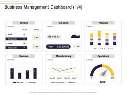 Business Management Dashboard Revenue Manufacturing Business Process Analysis Ppt Introduction