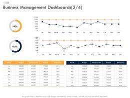 Business Management Dashboards Business Strategic Planning Ppt Information