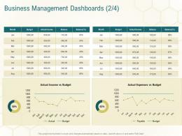 Business Management Dashboards Expenses Business Planning Actionable Steps Ppt Files