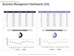 Business Management Dashboards Expenses Income Business Process Analysis Ppt Icons