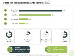 Business Management Kpis Metrics Delayed Projects Administration Management Ppt Structure