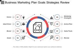 Business Marketing Plan Goals Strategies Review