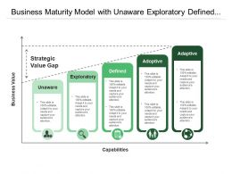 business_maturity_model_with_unaware_exploratory_defined_and_adaptive_Slide01