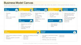 Business Model Canvas Community Financing Pitch Deck Ppt Model Outfit