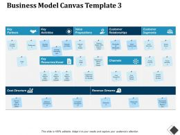 Business Model Canvas Customer Relationships Revenue Streams