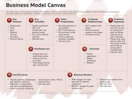Business Model Canvas Delivery Service Ppt Powerpoint Presentation File Infographics