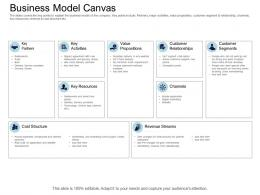 Business Model Canvas Equity Collective Financing Ppt Rules